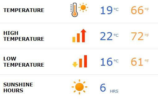 Fuertaventura weather