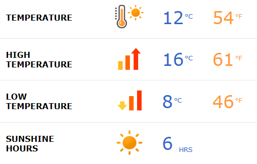 Marbella weather