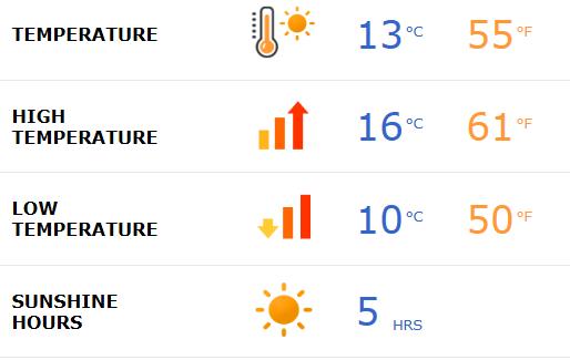 Motril weather