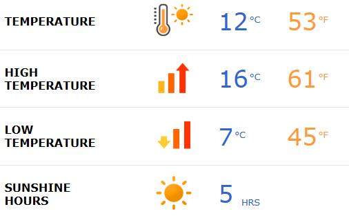 Seville weather