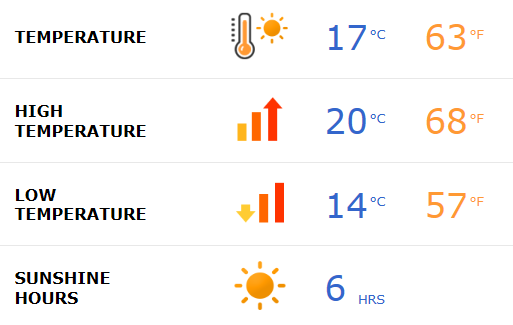Tenerife weather